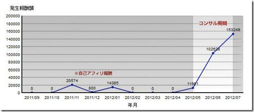 hassei_graph2